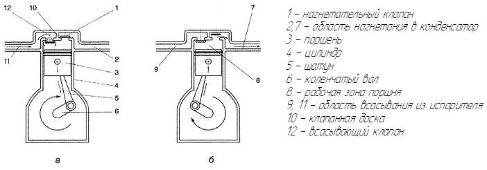 Kølekompressor princip